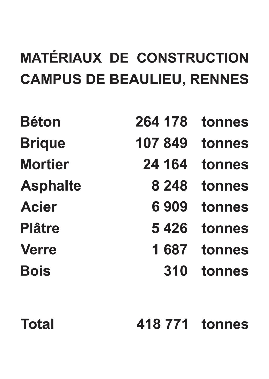 Matériaux de construction, Campus de Beaulieu, Rennes